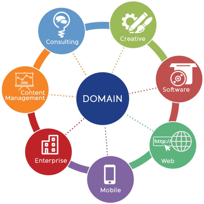 Значение домена