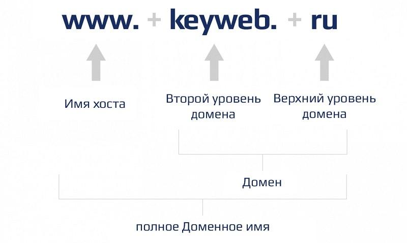 Домен второго уровня пример