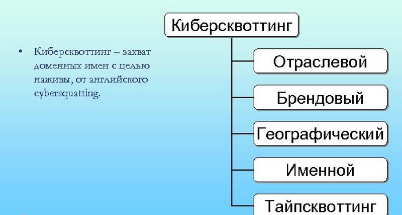 Направления киберсквоттинга