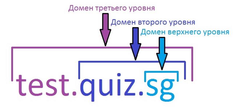 Уровни доменного имени